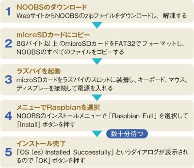Raspbianのインストール手順