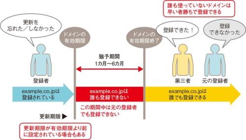 図2-2●期限切れのドメインは第三者が取得可能