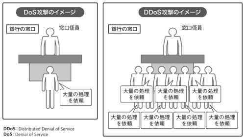 図1●多くの攻撃者が同時にDoS攻撃を実施
