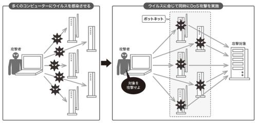 図2●DDoS攻撃の具体的な手順