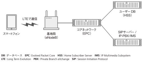 図1●プライベートLTEのネットワーク構成