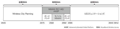 図2●地域BWAで使える周波数帯域