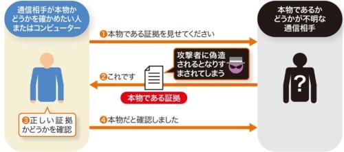 図1●認証の基本的な考え方はシンプル