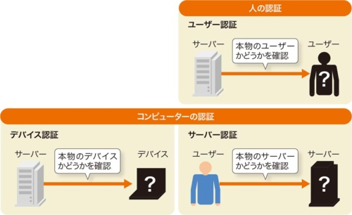 図2●認証の対象となる通信相手