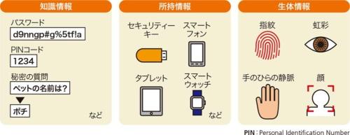 図1●ユーザー認証で使われる要素は3種類