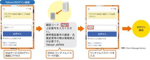 図3●サービスのログイン時に使われるSMS認証