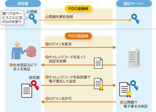 図6●FIDO認証の手順
