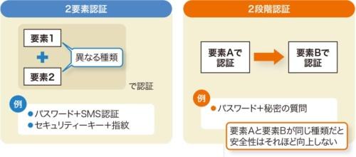 図7●2要素認証と2段階認証は異なる