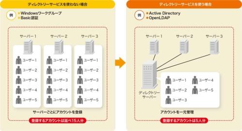 図1●ディレクトリーサービスでユーザーを一元管理