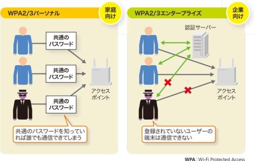 図1●企業向けの無線LANでは認証を実施する
