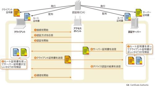 図2●EAP-TLSの認証手順