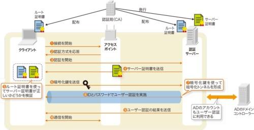 図3●PEAPの認証手順