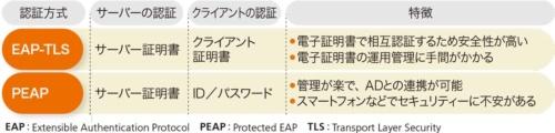 表1●EAPの主な認証方式
