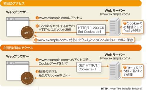 図1●ドメインに特化した任意の値をWebブラウザーに保存