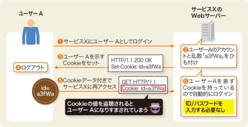 図3●認証情報をCookieに保存する