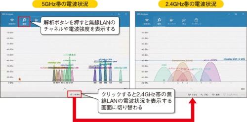 図8●表示対象の周波数帯を切り替えられる