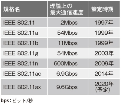 表1●無線LANの規格は進化している