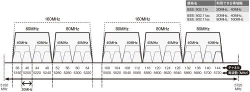 図1●チャネルボンディングで大容量化