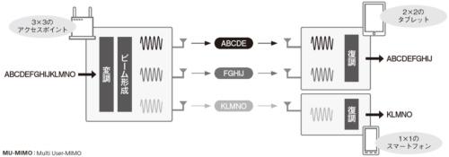 図4●複数の端末との同時通信が可能なMU-MIMO