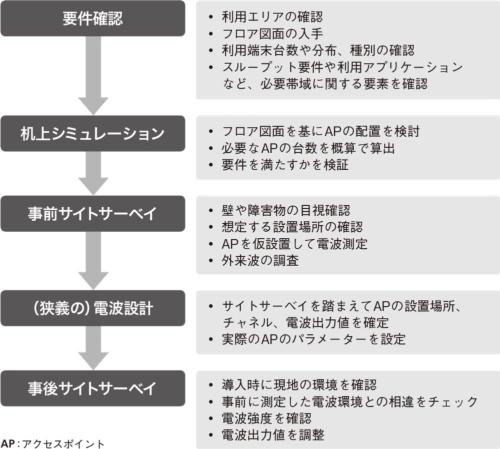 図1●電波設計の基本的な手順