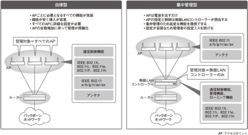 図1●管理方式は自律型と集中管理型の2種類