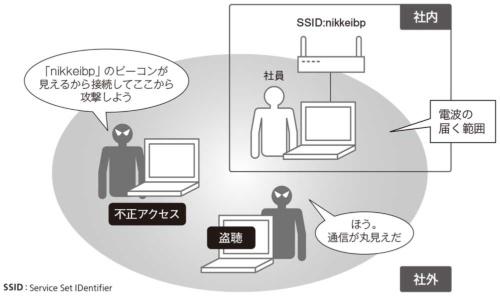 図1●無線LANには有線にないリスクがある