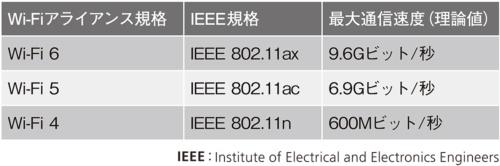表1●Wi-Fiの新しい規格