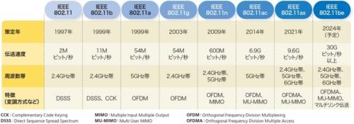 表1-1●無線LAN規格の比較