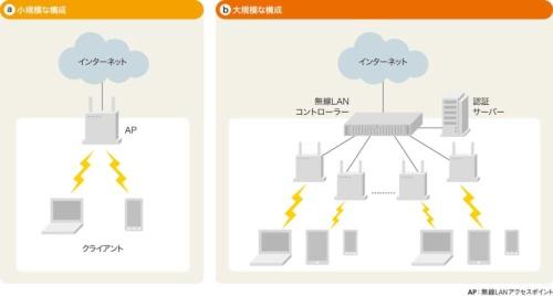 図1-1●無線LANを使ったネットワーク構成の例