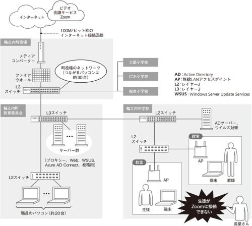 トラブルが発生したときのネットワーク構成