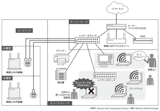 P&Pビジネスコンサルティング本社のネットワーク構成