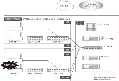 トラブル発生時の京都大学数理解析研究所 のネットワーク構成