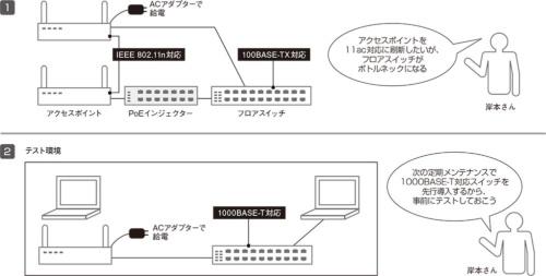 1000BASE-T対応のフロアスイッチを先行導入