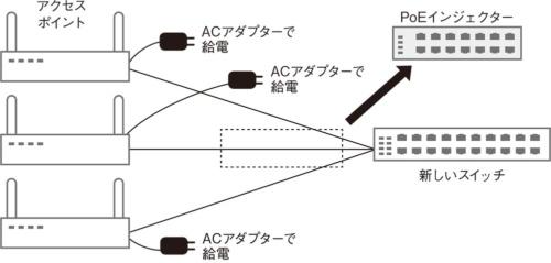 PoE給電をやめてACアダプターによる給電に変更