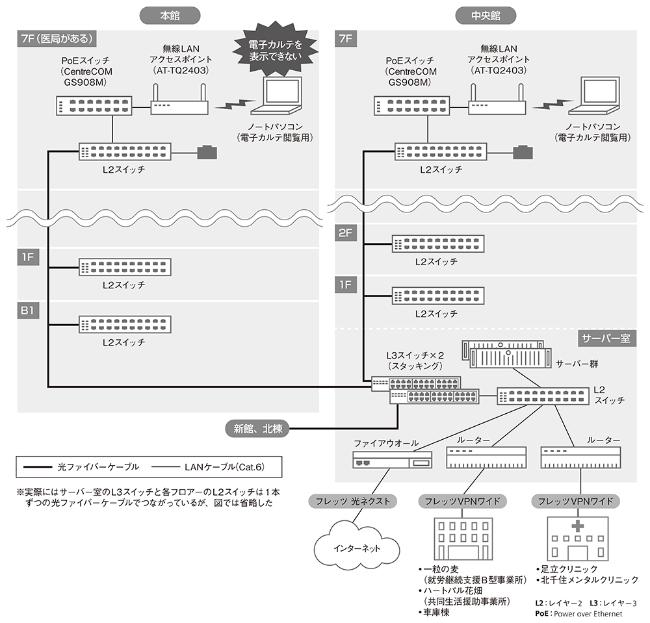 トラブルの舞台となった東京足立病院のネットワーク構成