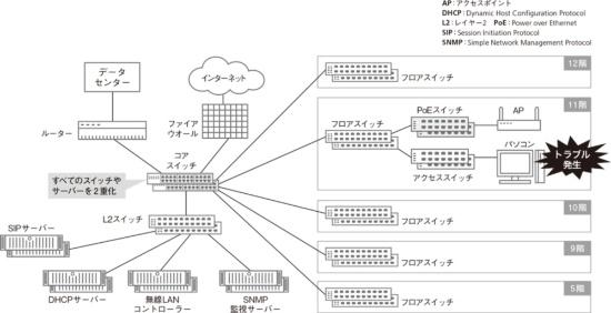 トラブルが発生したときのデジタルガレージのネットワーク構成