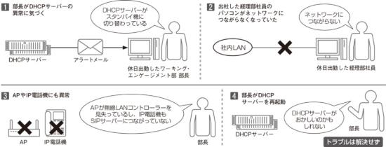 DHCPサーバーを再起動してもトラブルは解決せず