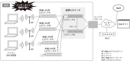 トラブル発生時のリーガルフォースのネットワーク構成