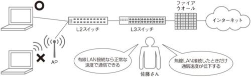 有線LANで接続を試す
