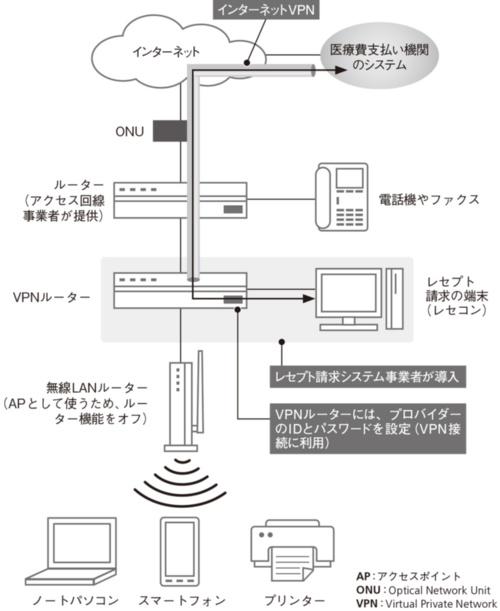 堂前さんが移築したA薬局のネットワーク構成