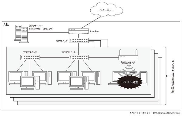 トラブル発生時のA社のネットワーク構成