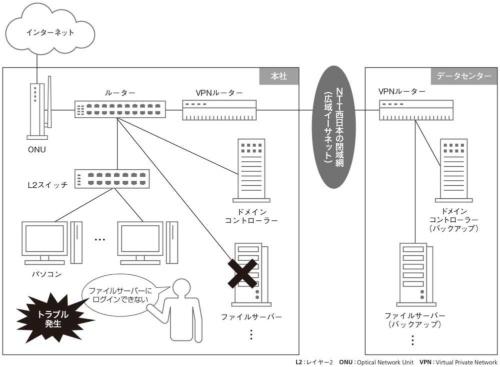 トラブル発生時のネットワーク構成