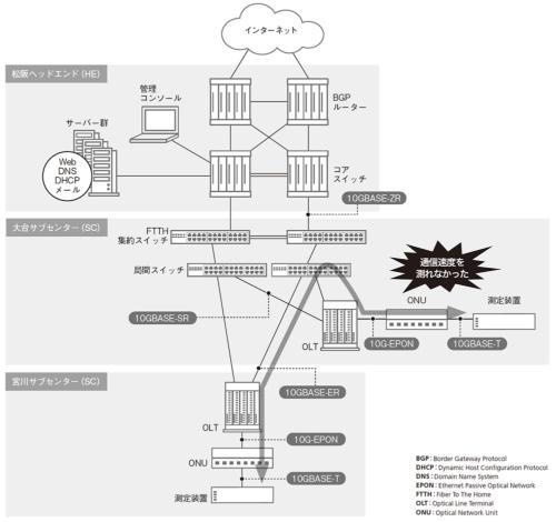 トラブルの舞台となったFTTHサービス向けネットワークの構成図