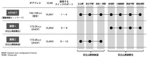 VLANを使ってネットワークを論理分割