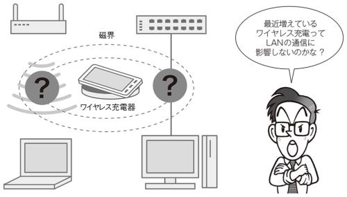 図1●ワイヤレス充電はLANの通信に影響するか