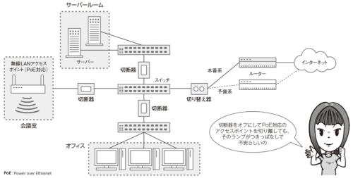 図1●F社の社内ネットワークではLANの切り替え器や切断器を利用している