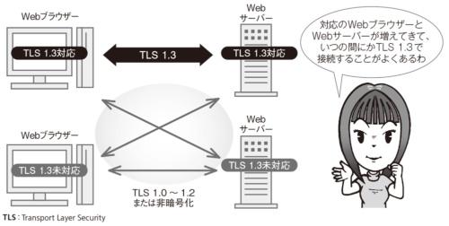 図1●TLS 1.3が自動的に選択される環境