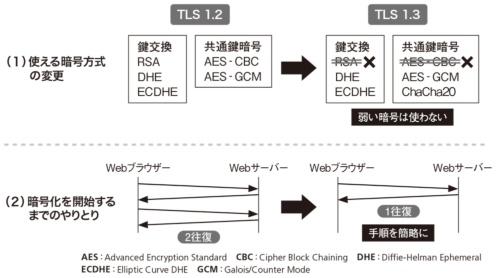 図2●TLS 1.3の特徴