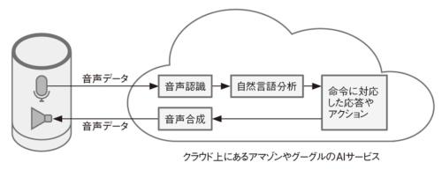 図2●AIスピーカーは音声データをクラウドで処理する