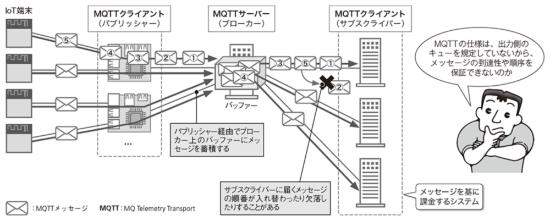 図1●トラブルが発生したB社のシステム